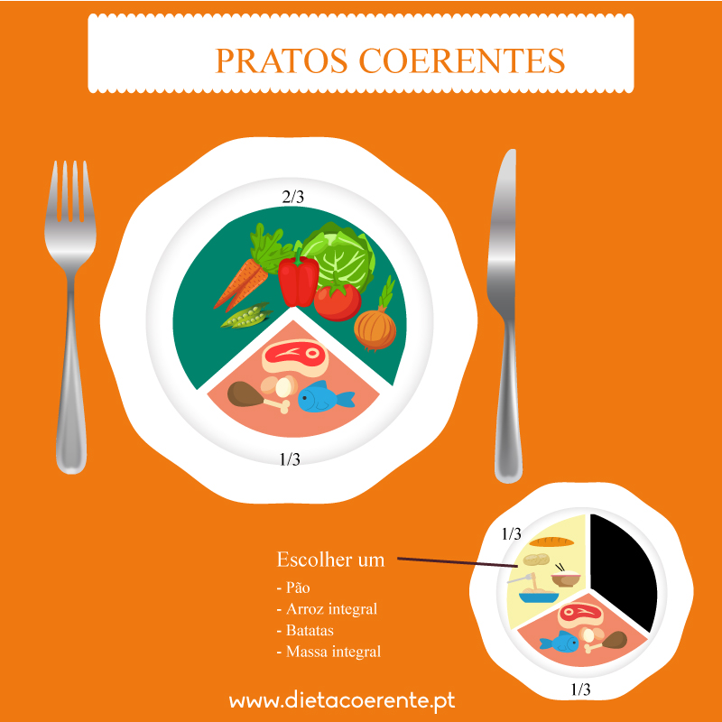 Dieta e Diabetes. Regra do prato. Prato coerente
